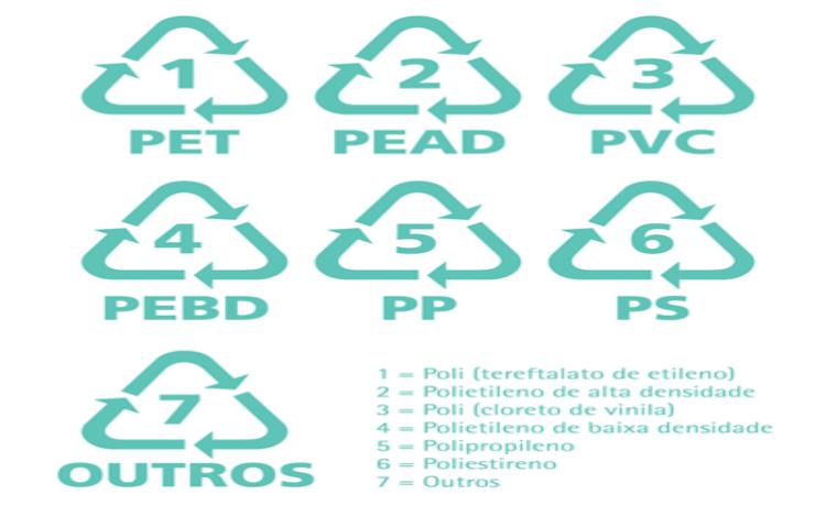 códigos da identificação para plásticos