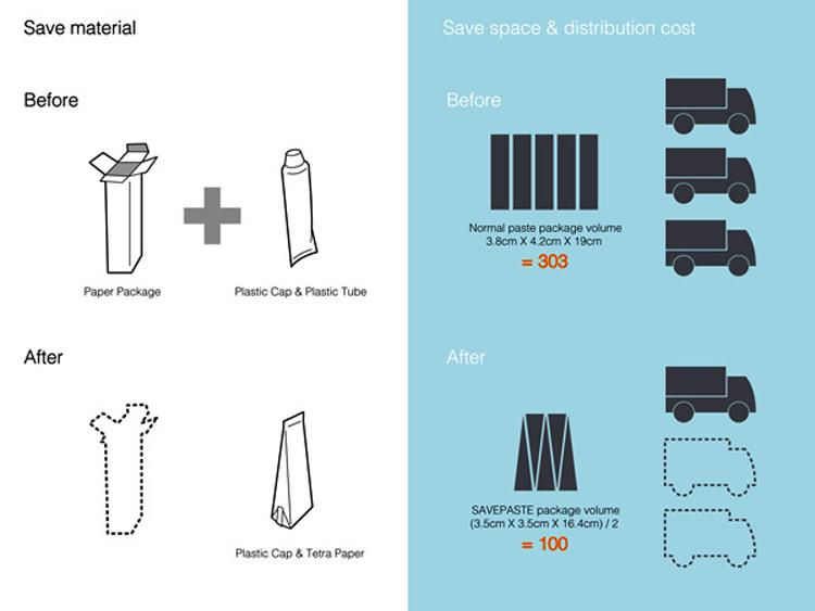 """""""Save Paste"""" é tubo de pasta de dente sustentável"""