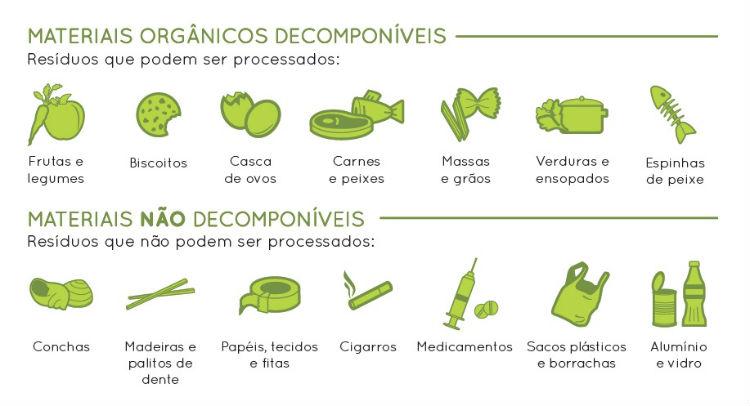 Materias orgânicos